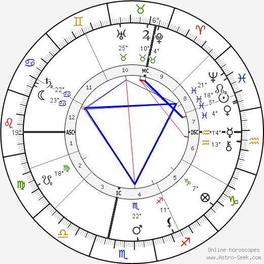 Arnold Dolmetsch birth chart, biography, wikipedia 2018, 2019