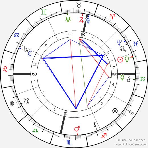 Arnold Dolmetsch astro natal birth chart, Arnold Dolmetsch horoscope, astrology