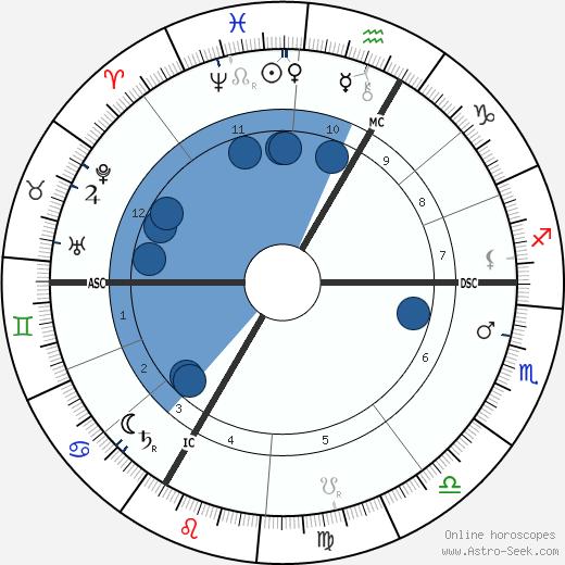 Marie Louise von Larisch-Wallersee wikipedia, horoscope, astrology, instagram