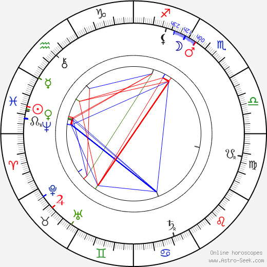 Gustav Wied birth chart, Gustav Wied astro natal horoscope, astrology