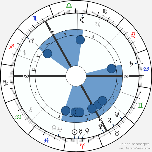 Joséphin Péladan wikipedia, horoscope, astrology, instagram