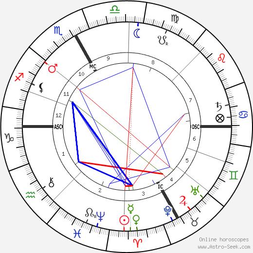 Joséphin Péladan tema natale, oroscopo, Joséphin Péladan oroscopi gratuiti, astrologia
