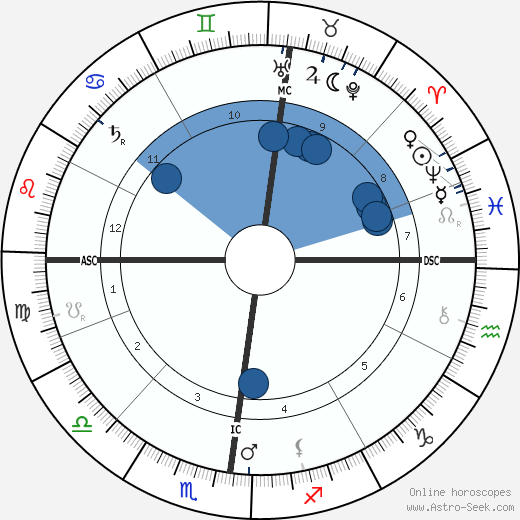 Rudolf Diesel wikipedia, horoscope, astrology, instagram
