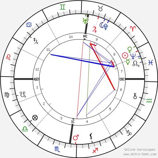 Рудольф Дизель Rudolf Diesel день рождения гороскоп, Rudolf Diesel Натальная карта онлайн