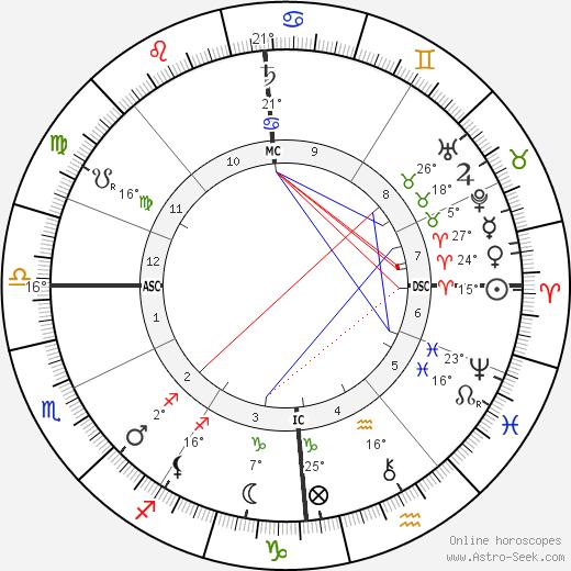 Bessie Leo birth chart, biography, wikipedia 2019, 2020