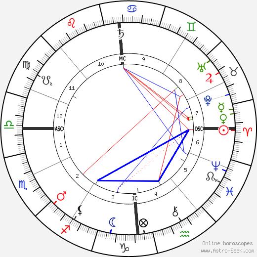 Bessie Leo astro natal birth chart, Bessie Leo horoscope, astrology