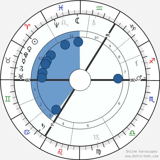 Catherine Thompson wikipedia, horoscope, astrology, instagram