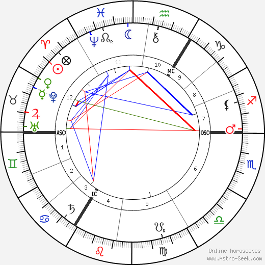 Catherine Thompson tema natale, oroscopo, Catherine Thompson oroscopi gratuiti, astrologia