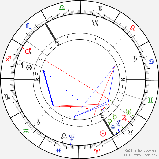Émile Durkheim tema natale, oroscopo, Émile Durkheim oroscopi gratuiti, astrologia