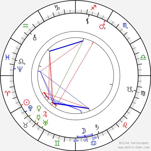 May Robson astro natal birth chart, May Robson horoscope, astrology