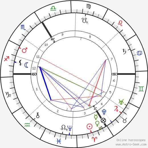 Реми де Гурмон Remy de Gourmont день рождения гороскоп, Remy de Gourmont Натальная карта онлайн