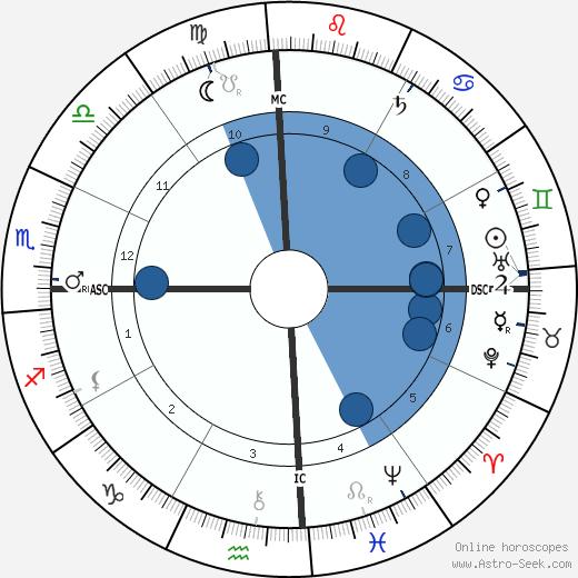 Albert Kamehameha wikipedia, horoscope, astrology, instagram