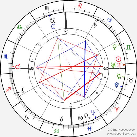 Albert Kamehameha день рождения гороскоп, Albert Kamehameha Натальная карта онлайн