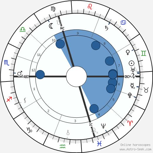 Edouard Goursat wikipedia, horoscope, astrology, instagram