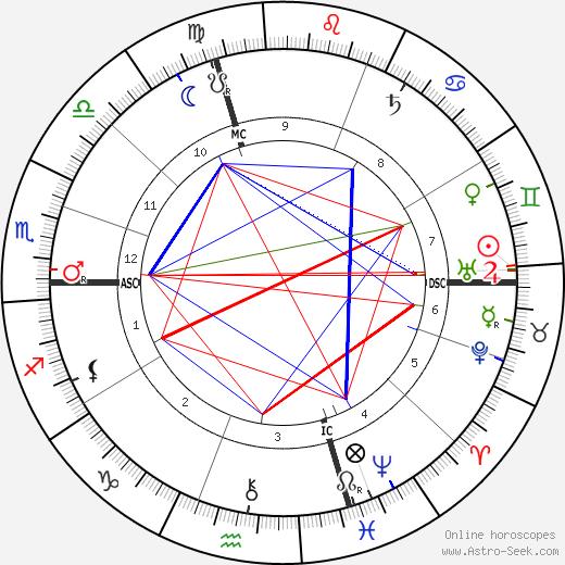 Эдуар Гурса Edouard Goursat день рождения гороскоп, Edouard Goursat Натальная карта онлайн