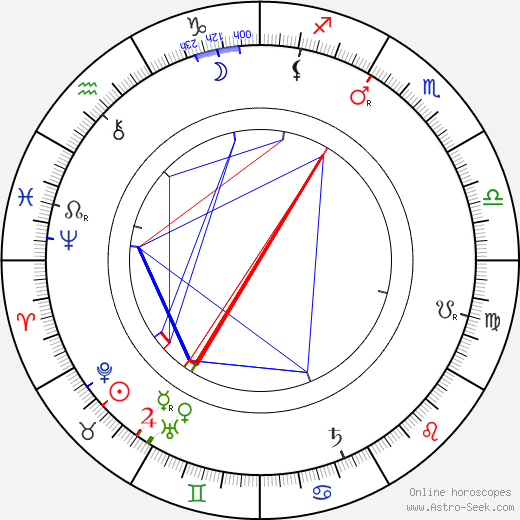 Ferdinand Kaňkovský день рождения гороскоп, Ferdinand Kaňkovský Натальная карта онлайн