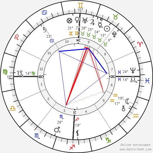 Georges Adolphe Hue birth chart, biography, wikipedia 2019, 2020