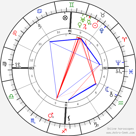 Georges Adolphe Hue astro natal birth chart, Georges Adolphe Hue horoscope, astrology