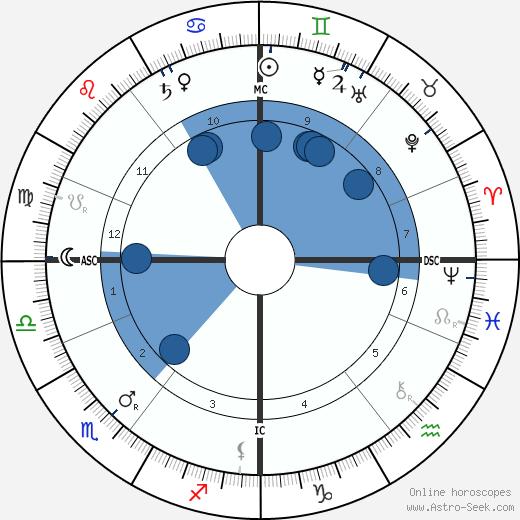 Andrew Forsyth wikipedia, horoscope, astrology, instagram