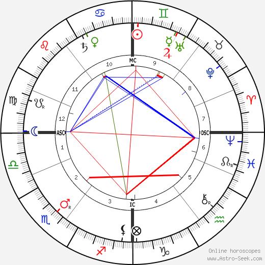 Andrew Forsyth tema natale, oroscopo, Andrew Forsyth oroscopi gratuiti, astrologia
