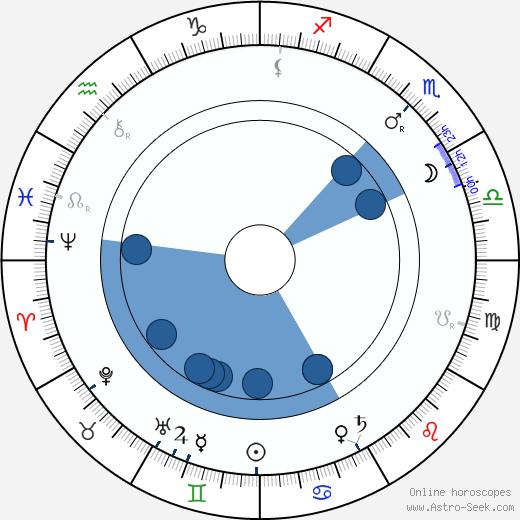 Charles Waddell Chesnutt Chesnutt wikipedia, horoscope, astrology, instagram