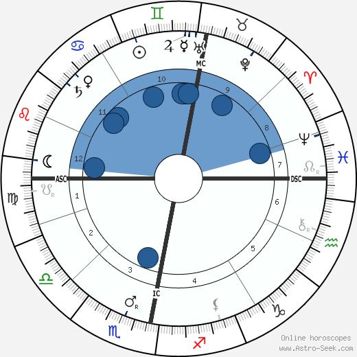 King Gustaf V wikipedia, horoscope, astrology, instagram