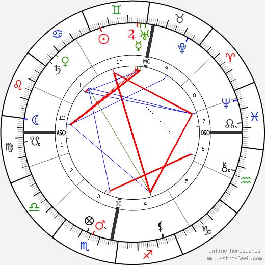 King Gustaf V astro natal birth chart, King Gustaf V horoscope, astrology