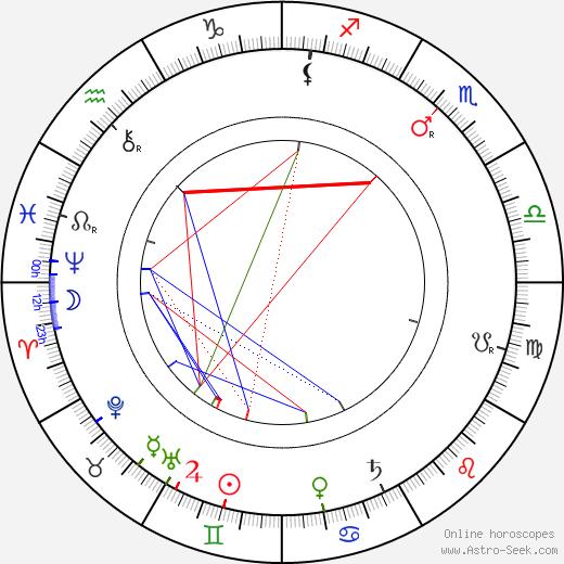 Viktor Ponrepo astro natal birth chart, Viktor Ponrepo horoscope, astrology