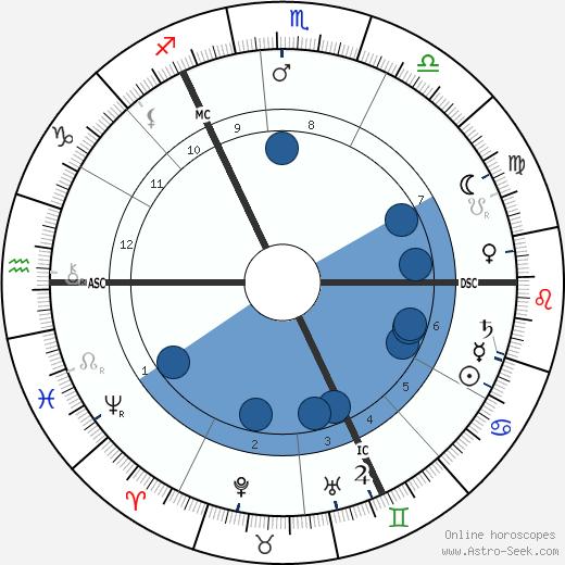 Emmeline Pankhurst wikipedia, horoscope, astrology, instagram