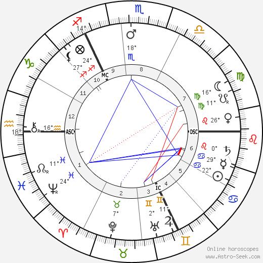 Emmeline Pankhurst birth chart, biography, wikipedia 2019, 2020