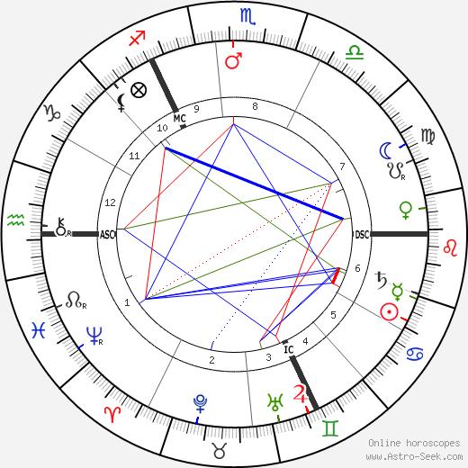 Emmeline Pankhurst birth chart, Emmeline Pankhurst astro natal horoscope, astrology