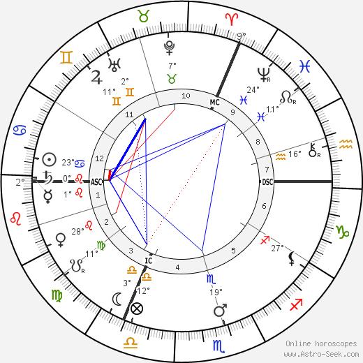 Eugene Ysaye birth chart, biography, wikipedia 2018, 2019