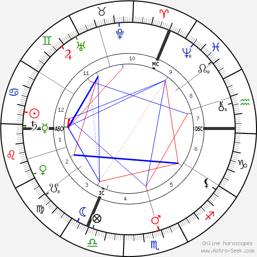 Eugene Ysaye astro natal birth chart, Eugene Ysaye horoscope, astrology