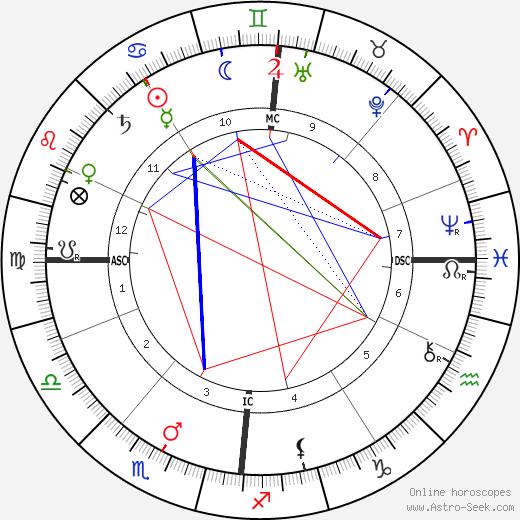 Франц Боас Franz Boas день рождения гороскоп, Franz Boas Натальная карта онлайн
