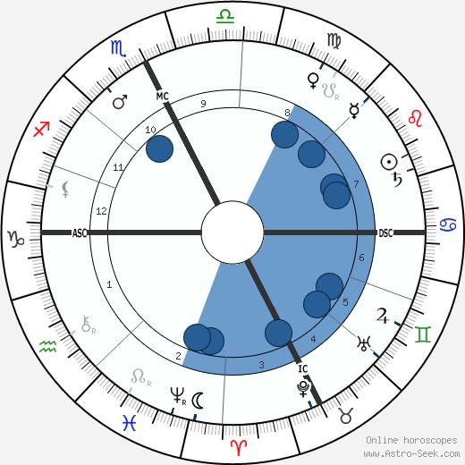 Gaston Calmette wikipedia, horoscope, astrology, instagram