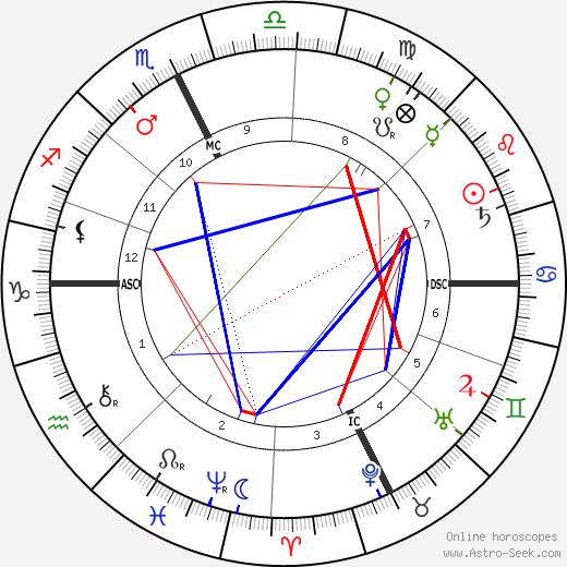 Gaston Calmette день рождения гороскоп, Gaston Calmette Натальная карта онлайн