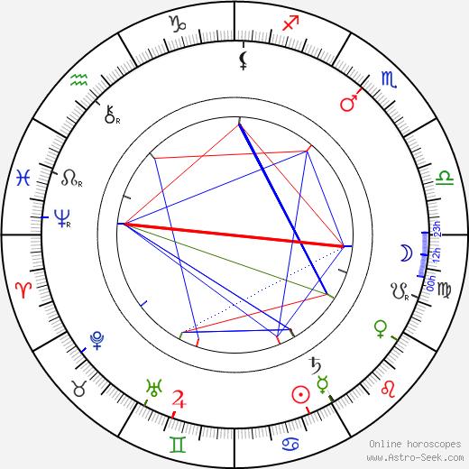 Mieczyslaw Frenkiel birth chart, Mieczyslaw Frenkiel astro natal horoscope, astrology
