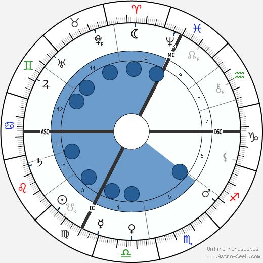 Charles Le Bargy wikipedia, horoscope, astrology, instagram