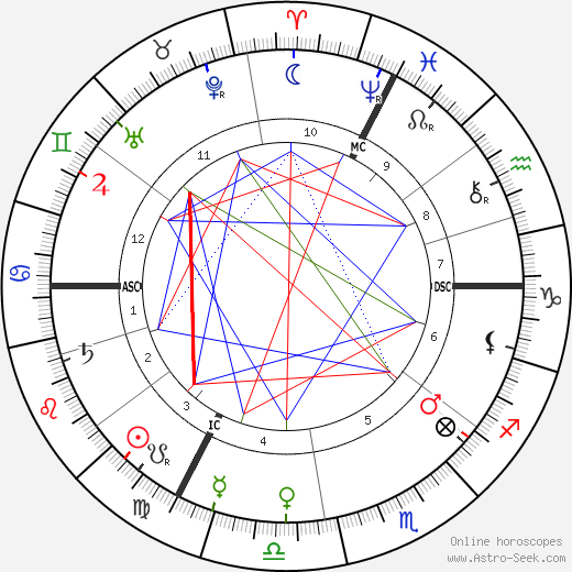 Charles Le Bargy astro natal birth chart, Charles Le Bargy horoscope, astrology