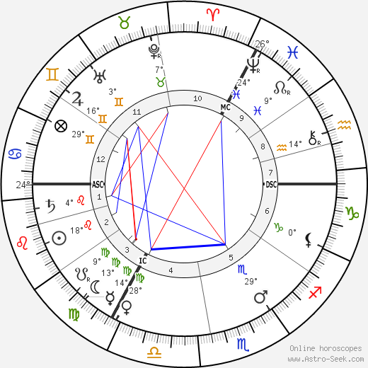 Christiaan Eijkman birth chart, biography, wikipedia 2018, 2019