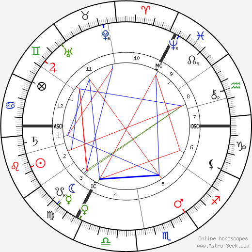 Christiaan Eijkman astro natal birth chart, Christiaan Eijkman horoscope, astrology
