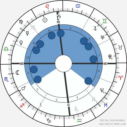 Emma Calve wikipedia, horoscope, astrology, instagram