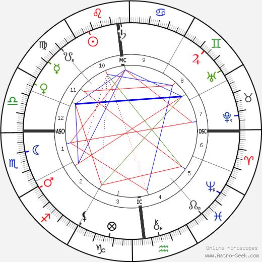Emma Calve tema natale, oroscopo, Emma Calve oroscopi gratuiti, astrologia