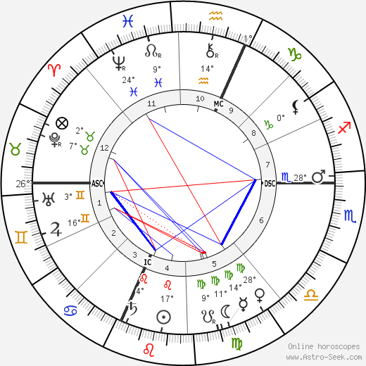 Gaston Milhaud birth chart, biography, wikipedia 2018, 2019