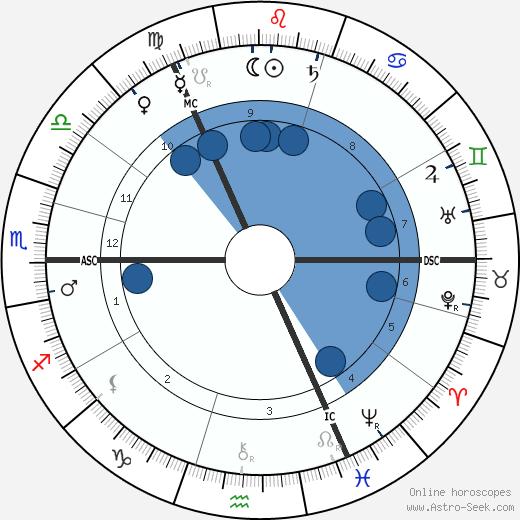 Lucy Broadwood wikipedia, horoscope, astrology, instagram