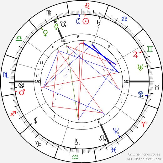 Lucy Broadwood tema natale, oroscopo, Lucy Broadwood oroscopi gratuiti, astrologia