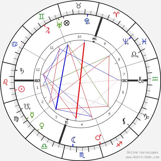 Maarten Maartens astro natal birth chart, Maarten Maartens horoscope, astrology