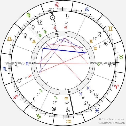 Michael Hainisch birth chart, biography, wikipedia 2020, 2021