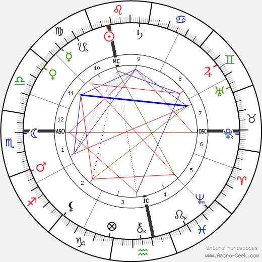 Михаэль Хайниш Michael Hainisch день рождения гороскоп, Michael Hainisch Натальная карта онлайн