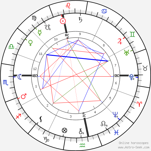 Michael Hainisch birth chart, Michael Hainisch astro natal horoscope, astrology